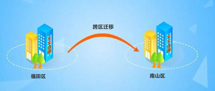 武汉注册公司怎么跨区变更注册地址?